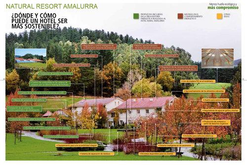 Natural Resort Amalurra
