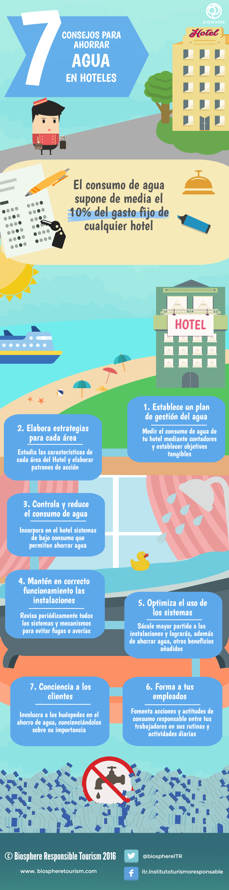 7 consejos para ahorrar agua en hoteles biosphere for Ahorro de agua